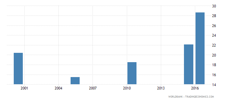 afghanistan cause of death by injury ages 35 59 male percent of relevant age group wb data