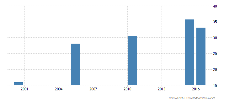 afghanistan cause of death by non communicable diseases ages 15 34 female percent of relevant age group wb data