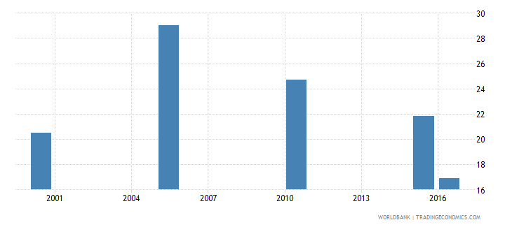 afghanistan cause of death by non communicable diseases ages 15 34 male percent of relevant age group wb data