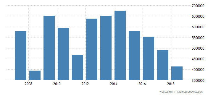 afghanistan cereal production metric tons wb data
