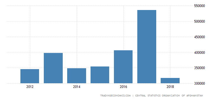 Afghanistan Changes In Inventories