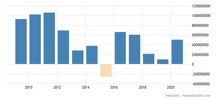 afghanistan changes in net reserves bop us dollar wb data