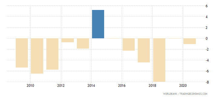 afghanistan claims on central government annual growth as percent of broad money wb data