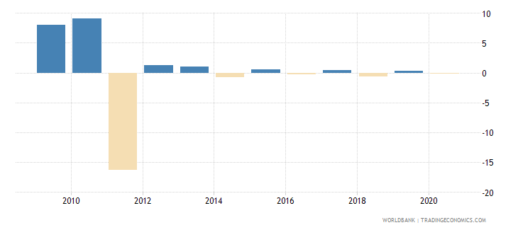 afghanistan claims on other sectors of the domestic economy annual growth as percent of broad money wb data