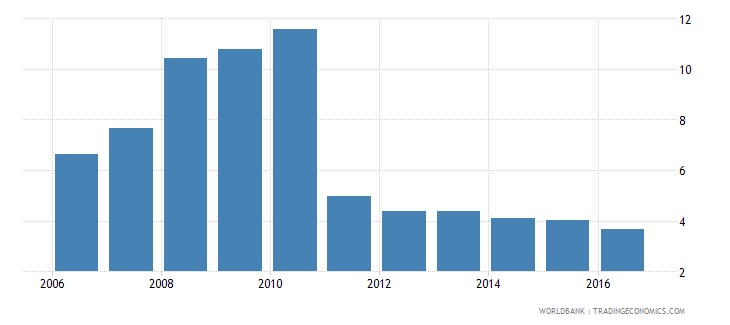 afghanistan claims on other sectors of the domestic economy percent of gdp wb data