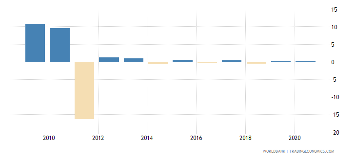 afghanistan claims on private sector annual growth as percent of broad money wb data
