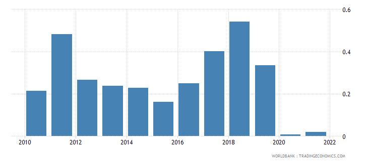 afghanistan coal rents percent of gdp wb data