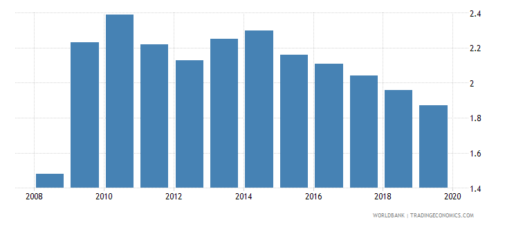 afghanistan commercial bank branches per 100 000 adults wb data