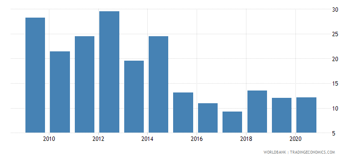 afghanistan communications computer etc percent of service imports bop wb data