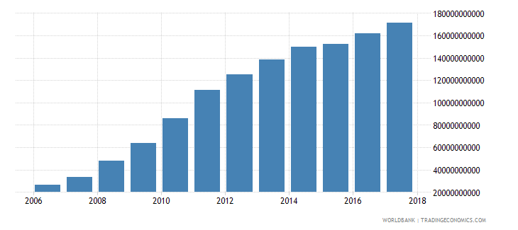 afghanistan compensation of employees current lcu wb data