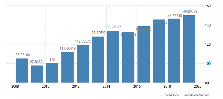 afghanistan consumer price index 2005  100 wb data
