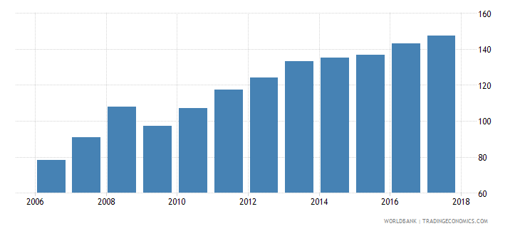 afghanistan consumer price index 2010 100 december wb data