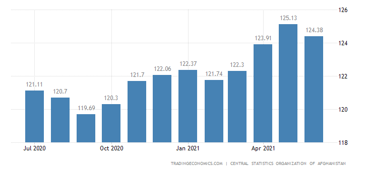 Afghanistan Consumer Price Index (CPI)