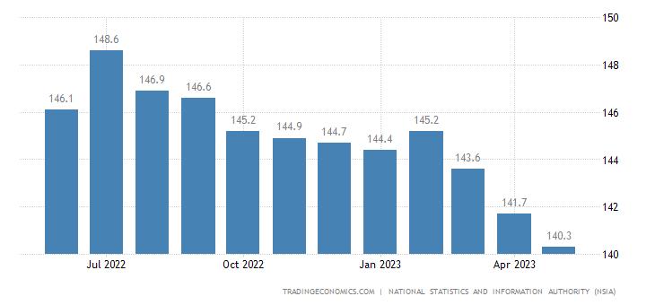 Afghanistan Consumer Price Index (CPI)