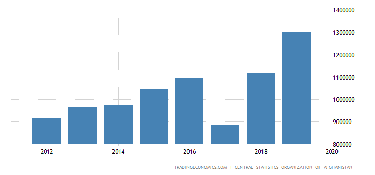 Afghanistan Consumer Spending