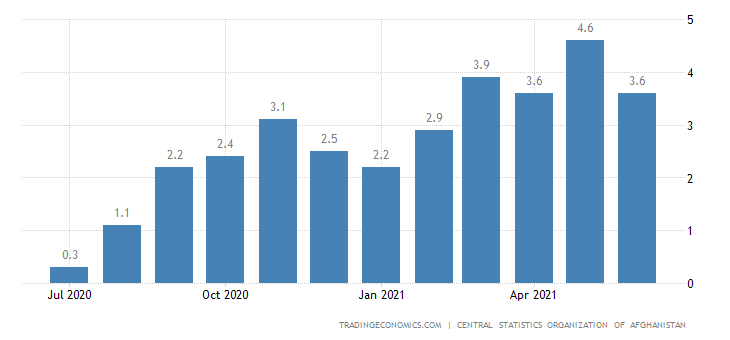 Afghanistan Core Inflation Rate