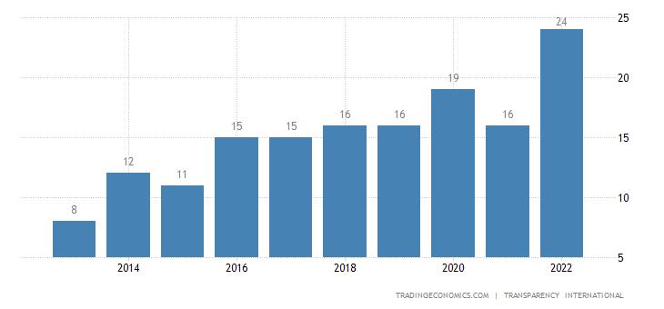 Afghanistan Corruption Index
