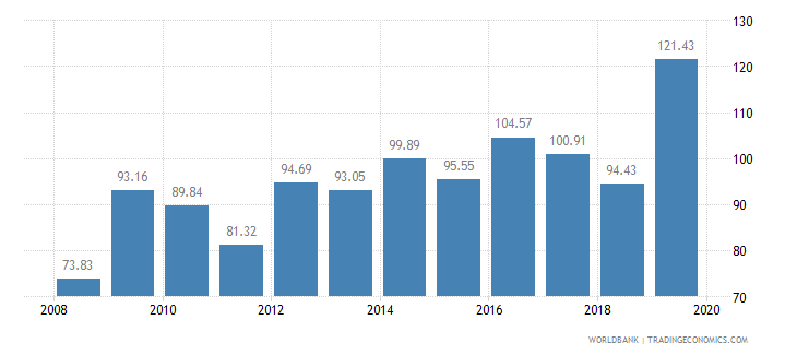 afghanistan crop production index 1999 2001  100 wb data