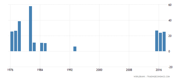 afghanistan cumulative drop out rate to the last grade of lower secondary general education female percent wb data