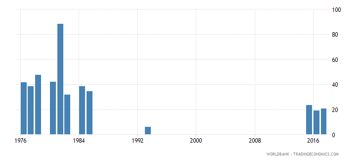 afghanistan cumulative drop out rate to the last grade of lower secondary general education male percent wb data