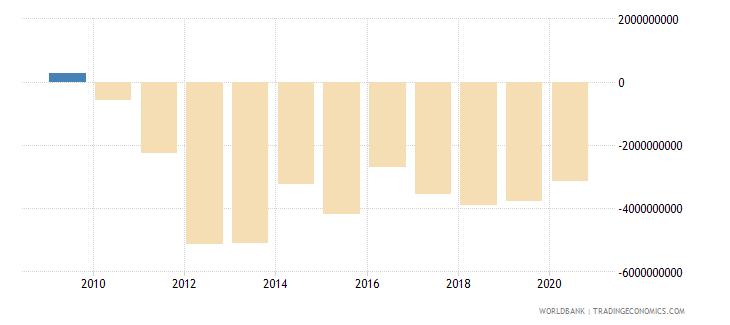 afghanistan current account balance bop us dollar wb data