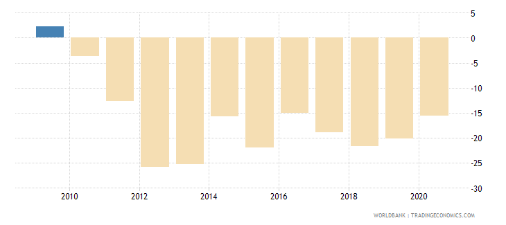 afghanistan current account balance percent of gdp wb data