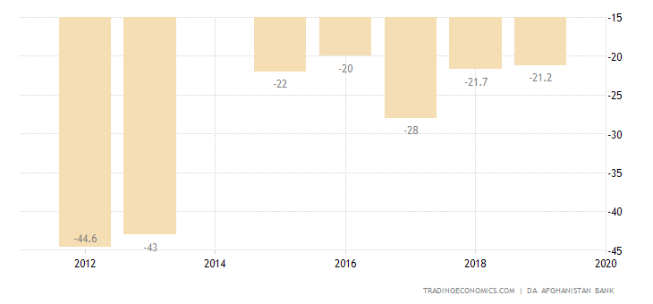 Afghanistan Current Account to GDP