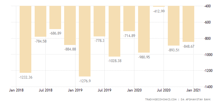 Afghanistan Current Account