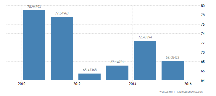 afghanistan current education expenditure tertiary percent of total expenditure in tertiary public institutions wb data