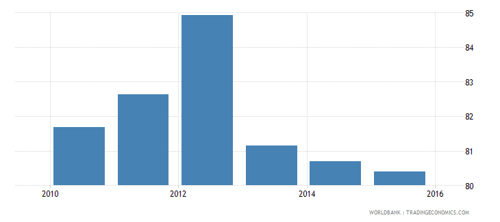 afghanistan current education expenditure total percent of total expenditure in public institutions wb data