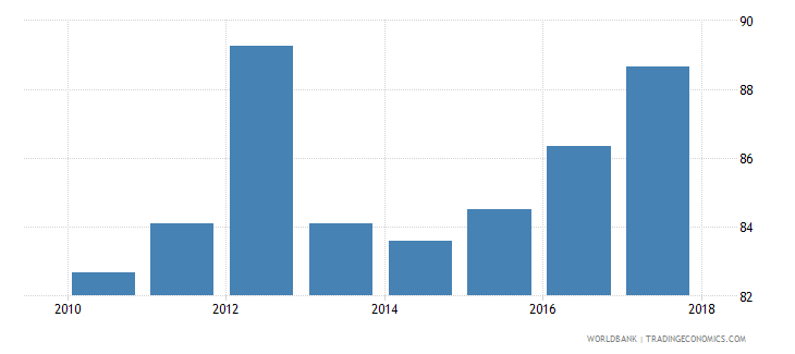 afghanistan current expenditure as percent of total expenditure in primary public institutions percent wb data