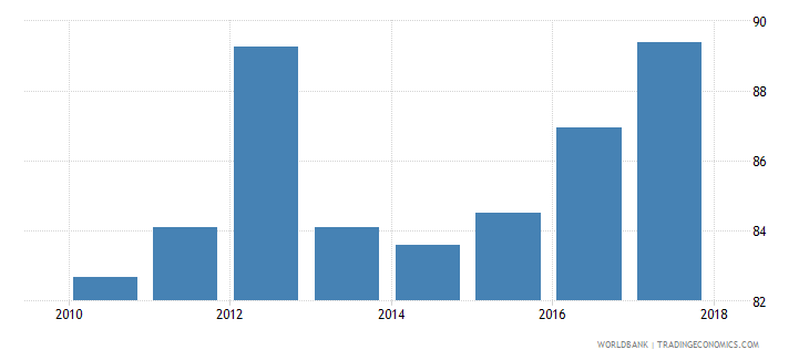 afghanistan current expenditure as percent of total expenditure in secondary public institutions percent wb data