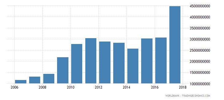afghanistan customs and other import duties current lcu wb data