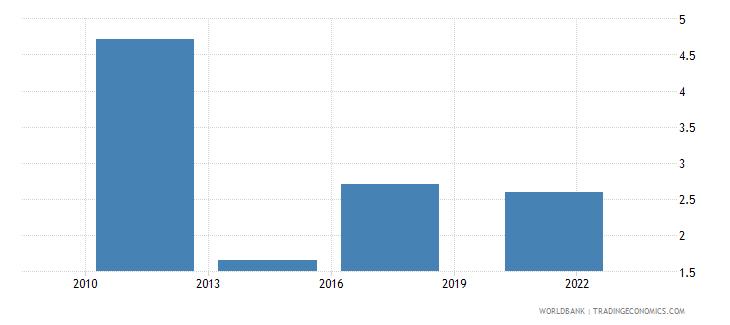 afghanistan debit card percent age 15 wb data