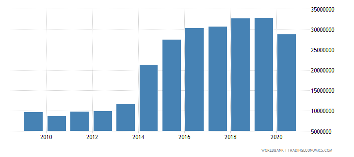 afghanistan debt service on external debt public and publicly guaranteed ppg tds us dollar wb data