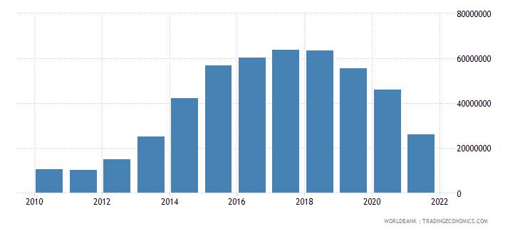 afghanistan debt service on external debt total tds us dollar wb data