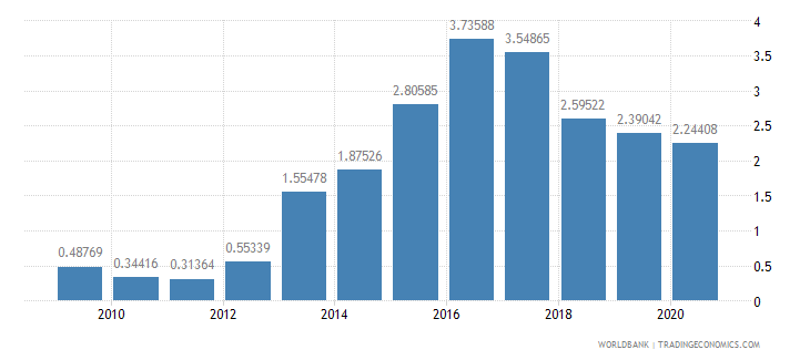 afghanistan debt service ppg and imf only percent of exports excluding workers remittances wb data