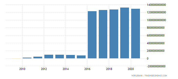 afghanistan discrepancy in expenditure estimate of gdp constant lcu wb data