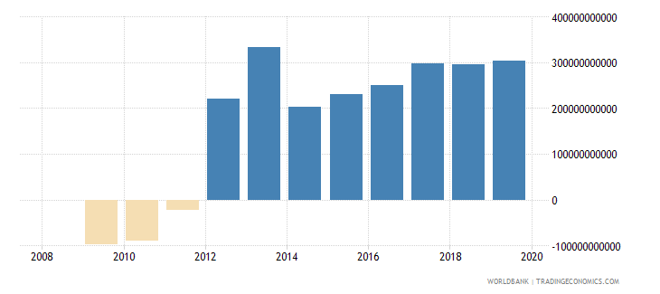 afghanistan discrepancy in expenditure estimate of gdp current lcu wb data