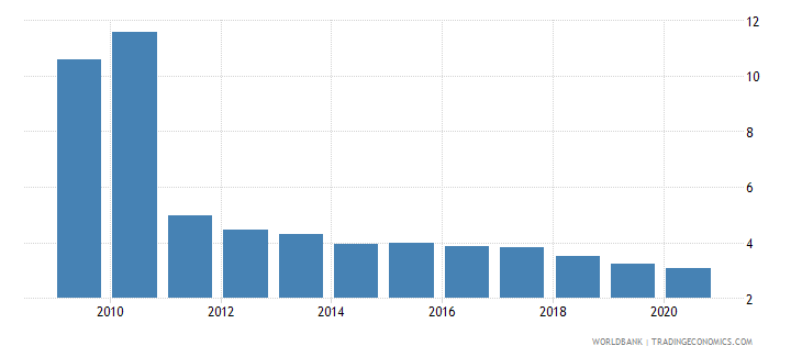 afghanistan domestic credit to private sector percent of gdp wb data