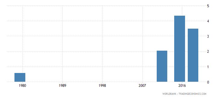 afghanistan elderly literacy rate population 65 years female percent wb data