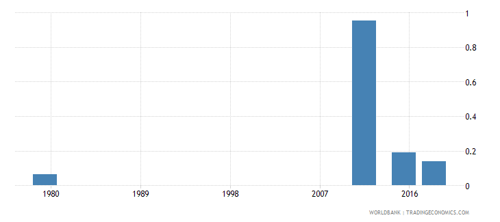 afghanistan elderly literacy rate population 65 years gender parity index gpi wb data