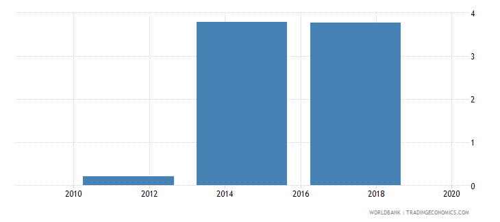 afghanistan electronic payments used to make payments percent age 15 wb data