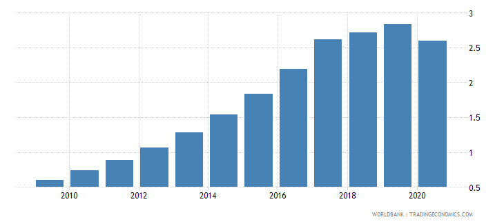 afghanistan employers total percent of employment wb data
