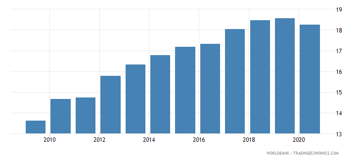 afghanistan employment in industry percent of total employment wb data