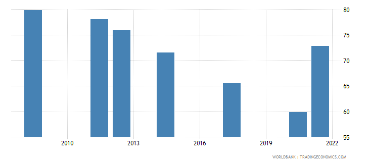 afghanistan employment to population ratio 15 male percent national estimate wb data