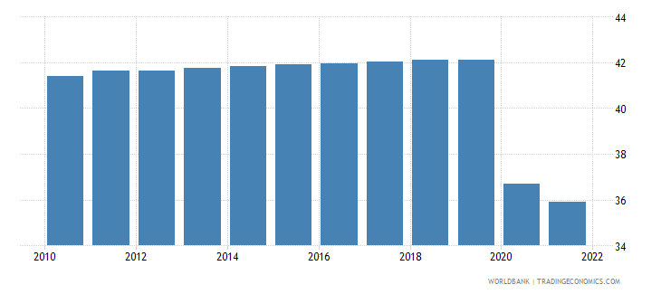 afghanistan employment to population ratio 15 plus  total percent wb data