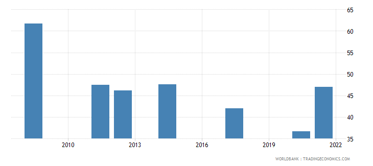 afghanistan employment to population ratio 15 total percent national estimate wb data