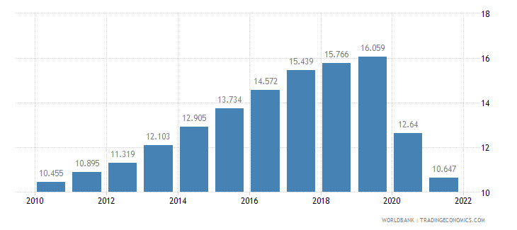afghanistan employment to population ratio ages 15 24 female percent wb data