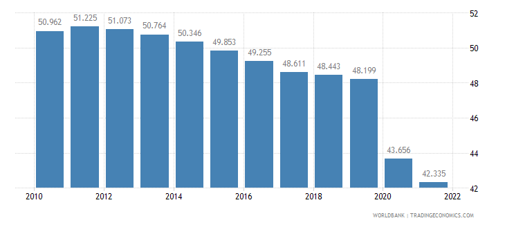 afghanistan employment to population ratio ages 15 24 male percent wb data